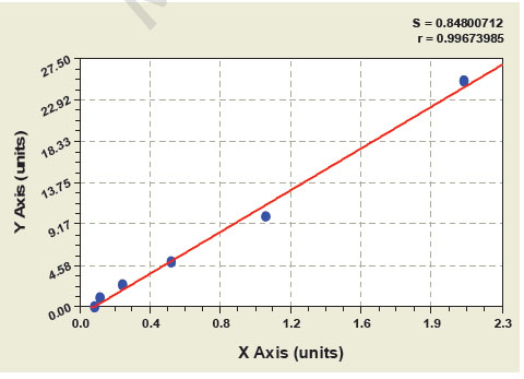 Typical Testing Data/Standard Curve (for reference only) PDCN.