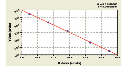 Typical Testing Data/Standard Curve (for reference only) Abeta1-40.