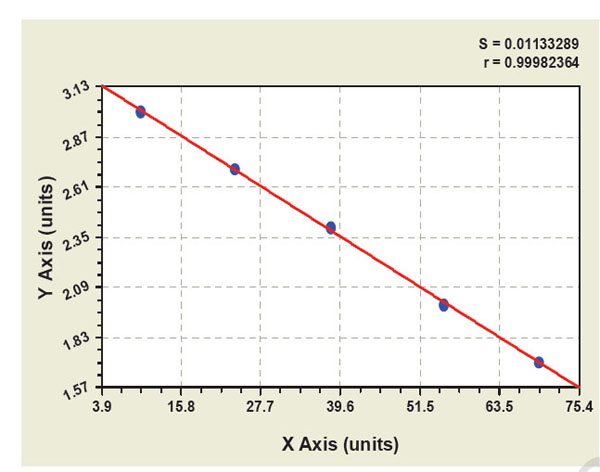 Typical Testing Data/Standard Curve (for reference only) NT.