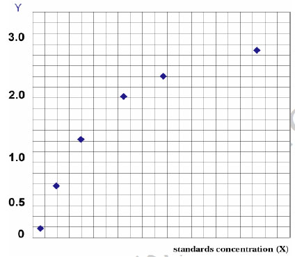 Typical Testing Data/Standard Curve (for reference only) IL-12/P70.