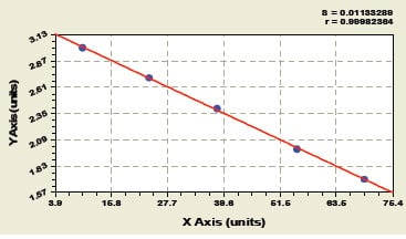 Typical Testing Data/Standard Curve (for reference only) EGF.