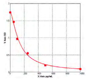Typical Testing Data/Standard Curve (for reference only) Dyn.
