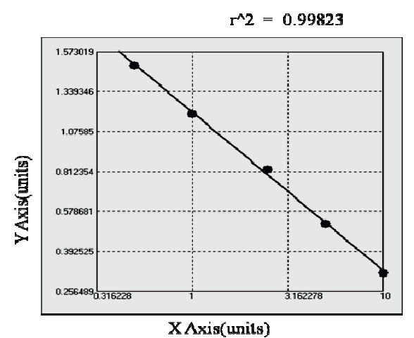 Typical Testing Data/Standard Curve (for reference only) SA.