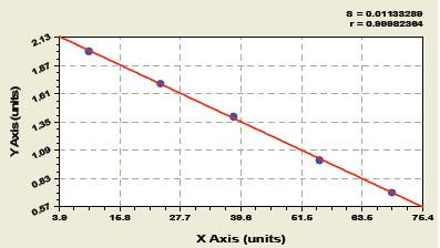 Typical Testing Data/Standard Curve (for reference only) PMN Elastase.