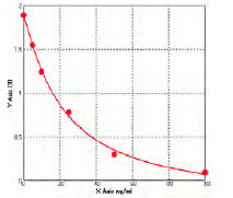 Typical Testing Data/Standard Curve (for reference only) Cotinine.