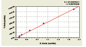 Typical Testing Data/Standard Curve (for reference only) SICAM1.