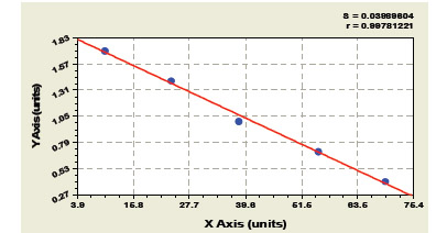 Typical Testing Data/Standard Curve (for reference only) LCN2.