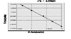 Typical Testing Data/Standard Curve (for reference only) ACP.