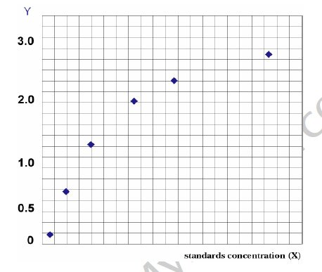 Typical Testing Data/Standard Curve (for reference only) AGRP.