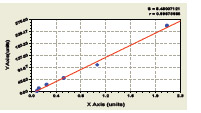 Typical Testing Data/Standard Curve (for reference only) APOE.