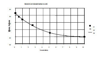 Typical Testing Data/Standard Curve (for reference only) Salusin B.