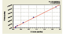 Typical Testing Data/Standard Curve S100A12.