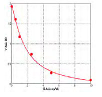 Typical Testing Data/Standard Curve (for reference only) alpha-TG.