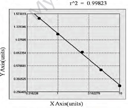 Typical Testing Data/Standard Curve (for reference only) SOD4.