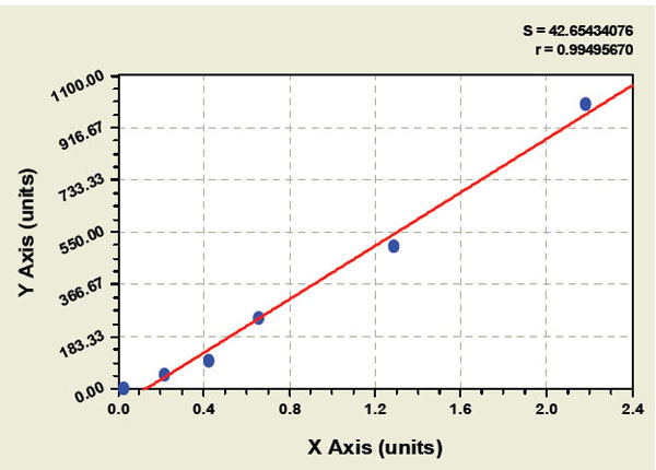 PSA elisa kit Typical Testing Data/Standard Curve (for reference only) image