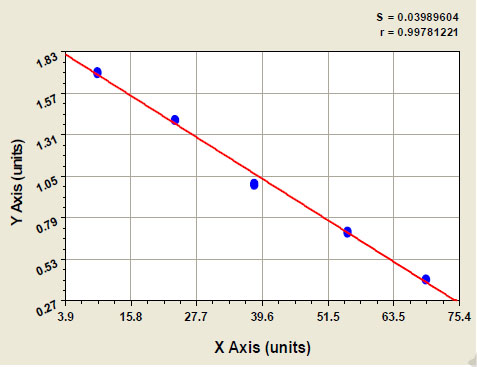 Typical Testing Data/Standard Curve (for reference only) OLFM4.