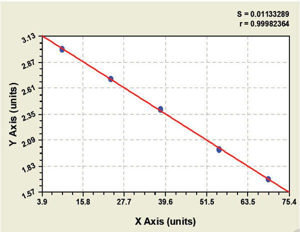 Typical Testing Data/Standard Curve (for reference only) TAP.