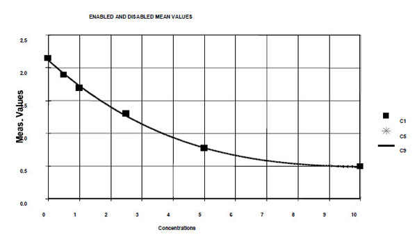 Typical Testing Data/Standard Curve (for reference only) HSV-TK.