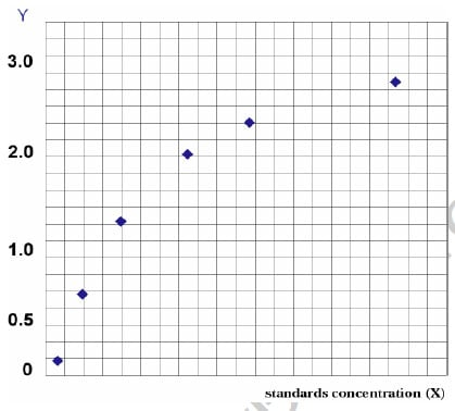 Typical Testing Data/Standard Curve (for reference only) C1INH).