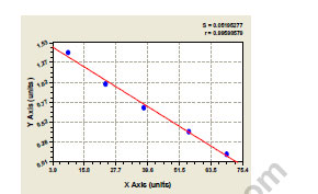 Typical Testing Data/Standard Curve (for reference only) CSE.