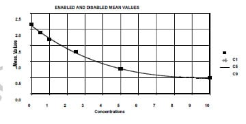 Typical Testing Data/Standard Curve (for reference only) ANXA1.