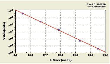 Typical Testing Data/Standard Curve (for reference only) ANA.