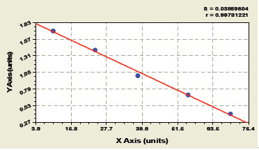 Typical Testing Data/Standard Curve (for reference only) ALDOA.