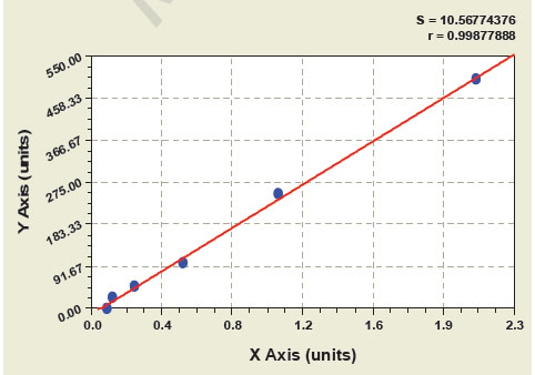 Typical Testing Data/Standard Curve (for reference only) PAI2.