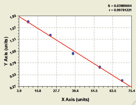 Typical Testing Data/Standard Curve (for reference only) RAC1.