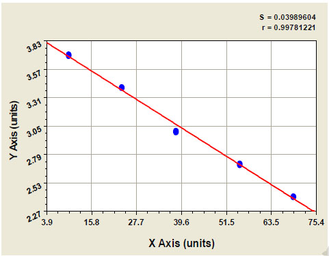 Typical Testing Data/Standard Curve (for reference only) MRP.