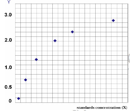 Typical Testing Data/Standard Curve (for reference only) HBmu.