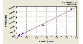 Typical Testing Data/Standard Curve (for reference only) FT4.