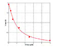 Typical Standard Curve/Testing Data CK 18.