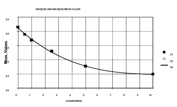 Typical Testing Data/Standard Curve (for reference only) LTF/LF.