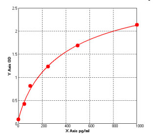 Typical Testing Data/Standard Curve (for reference only) IL-6.