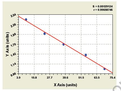 Typical Testing Data/Standard Curve MHB.