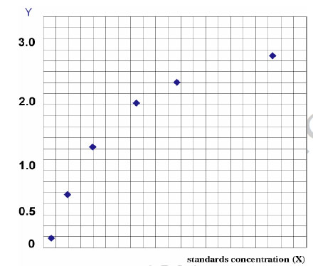 Typical Testing Data/Standard Curve (for reference only) AQP2.