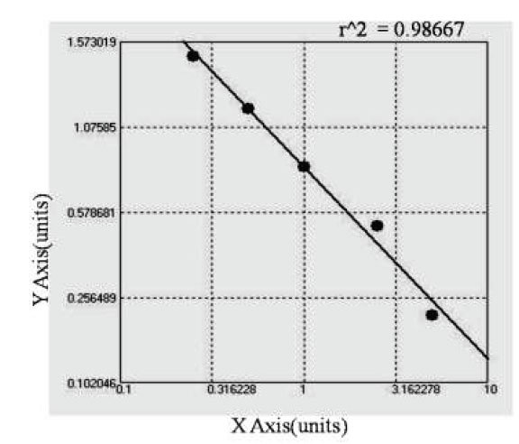 Typical Testing Data/Standard Curve (for reference only) PsmR.