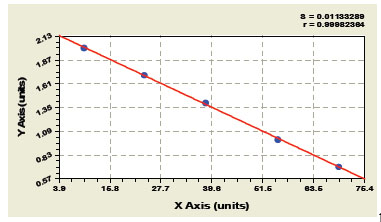 Typical Testing Data/Standard Curve (for reference only) SCFR.
