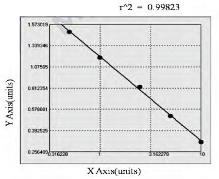 Typical Testing Data/Standard Curve (for reference only) P-gp.