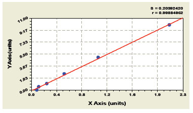 Typical Testing Data/Standard Curve (for reference only) ALR.