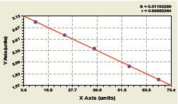 Typical Testing Data/Standard Curve (for reference only) IL-1beta.