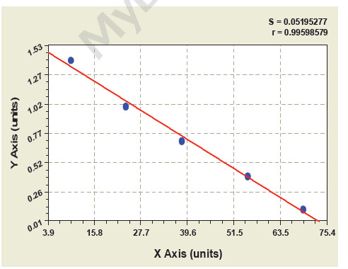 Typical Testing Data/Standard Curve (for reference only) Pentosidine.