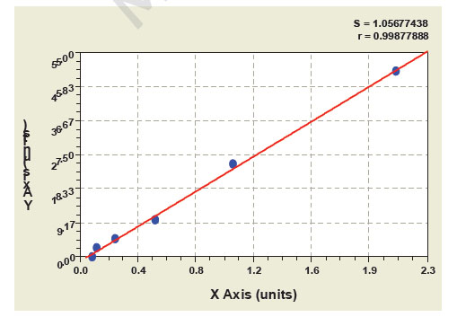 Typical Testing Data/Standard Curve (for reference only) PLAUR/Upar.