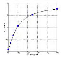 Typical Standard Curve/Testing Data T3.