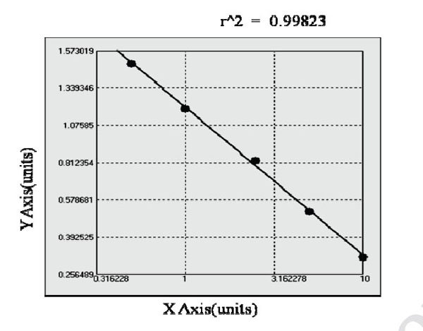 Typical Testing Data/Standard Curve (for reference only) F9.