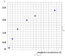 Typical Testing Data/Standard Curve (for reference only) COL3.