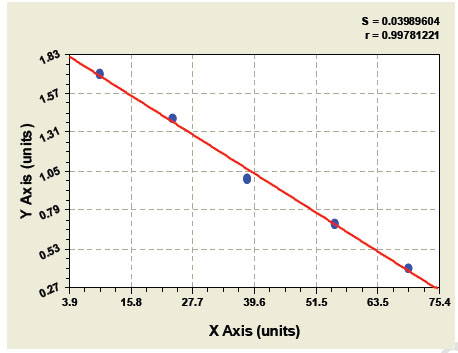 Typical Testing Data/Standard Curve (for reference only) sCD27.