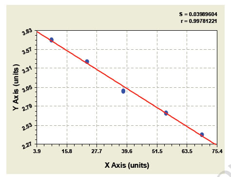 Typical Testing Data/Standard Curve (for reference only) HPA.