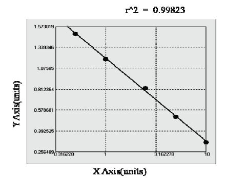 Typical Testing Data/Standard Curve (for reference only) FOS.
